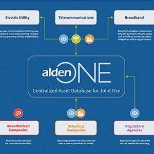 Alden One